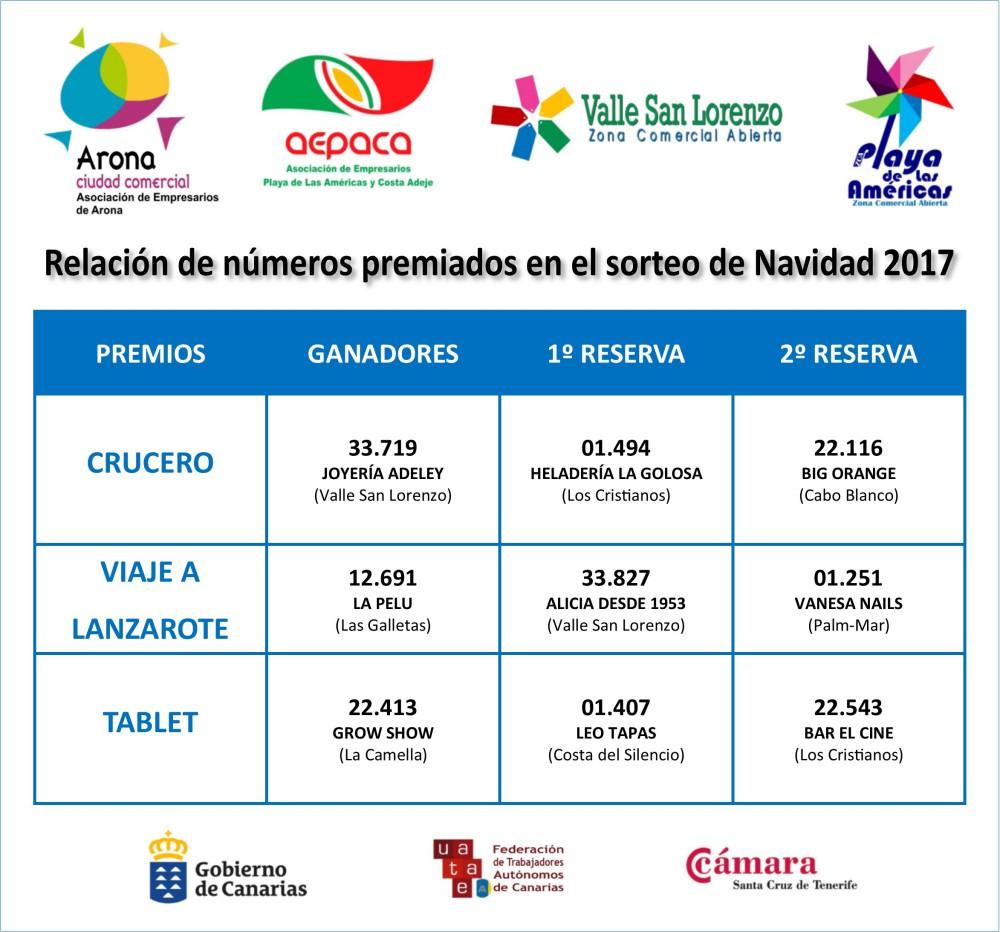 """La campaña """"COMPRAR EN ARONA, TIENE PREMIO"""" ya tiene ganadores"""